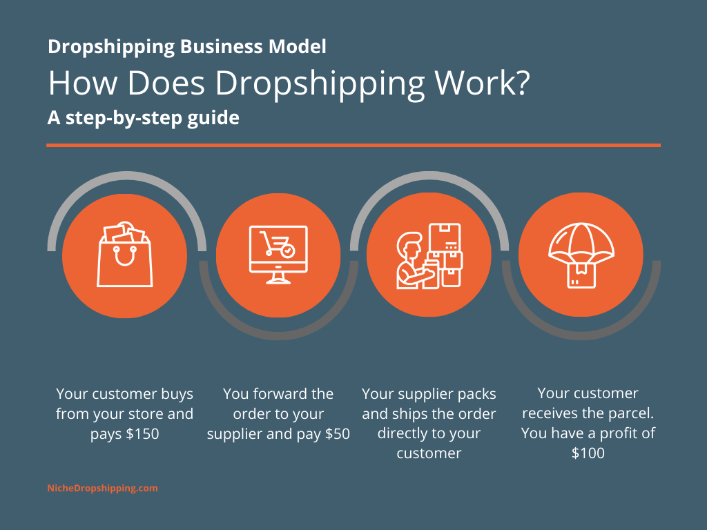 Figure 1 How Does Dropshipping Work