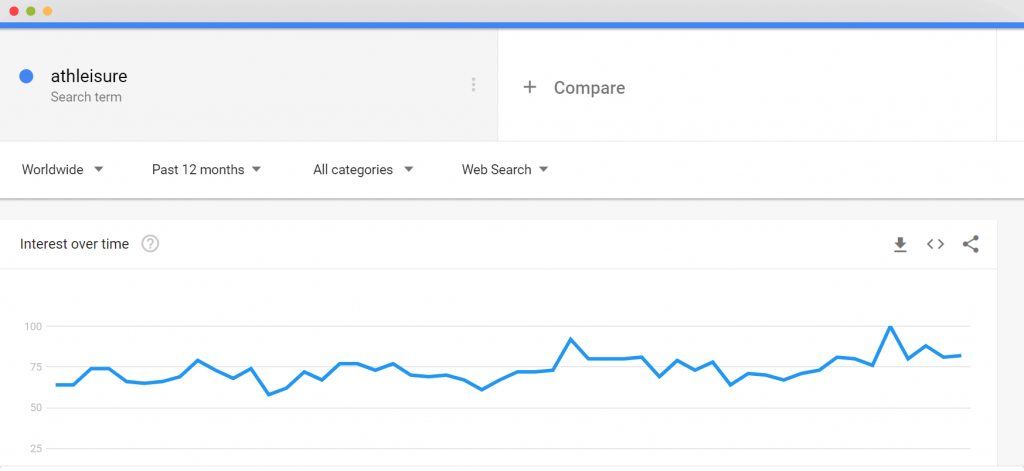 Figure 12 athleisure Google Trends