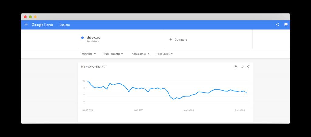 Figure 14 Google Trends for Shapewear