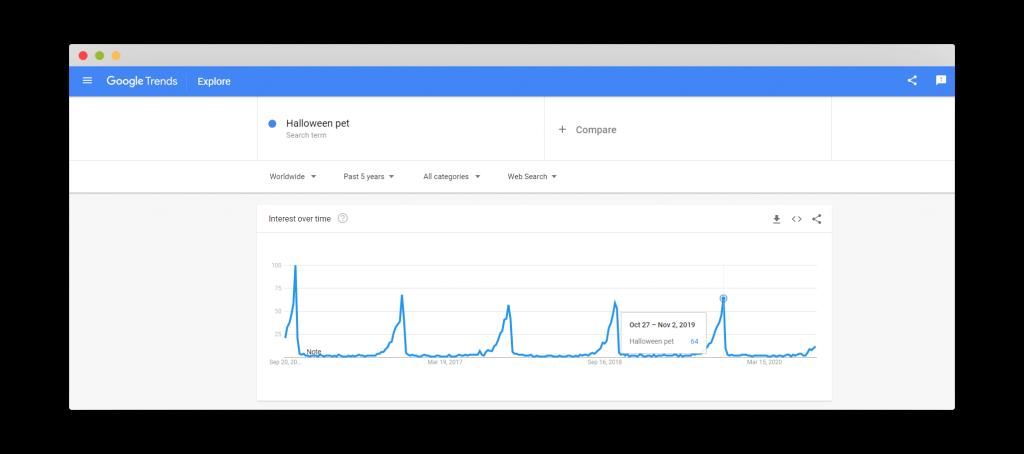 Figure 26 Google Trends for Halloween Pet