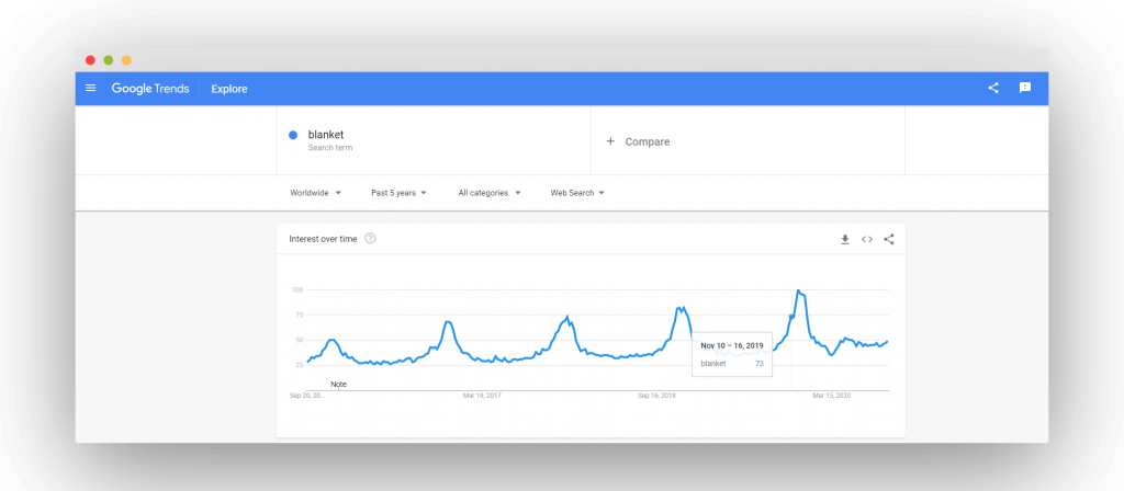 Figure 28 Google Trends for blanket