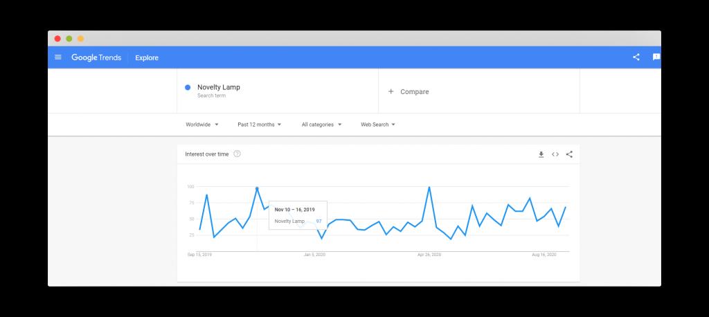 Figure 30 Google Trends for Novelty Lamp