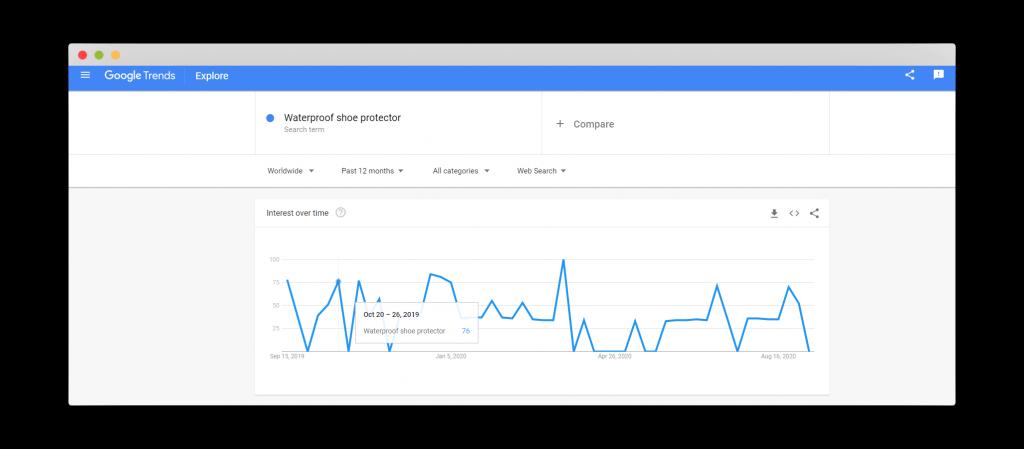 Figure 32 Google Trends for Waterproof Shoe Protector