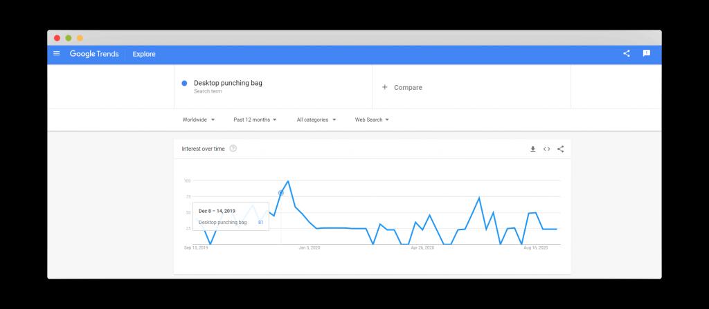 Figure 34 Google Trends for Desktop Punching Bag