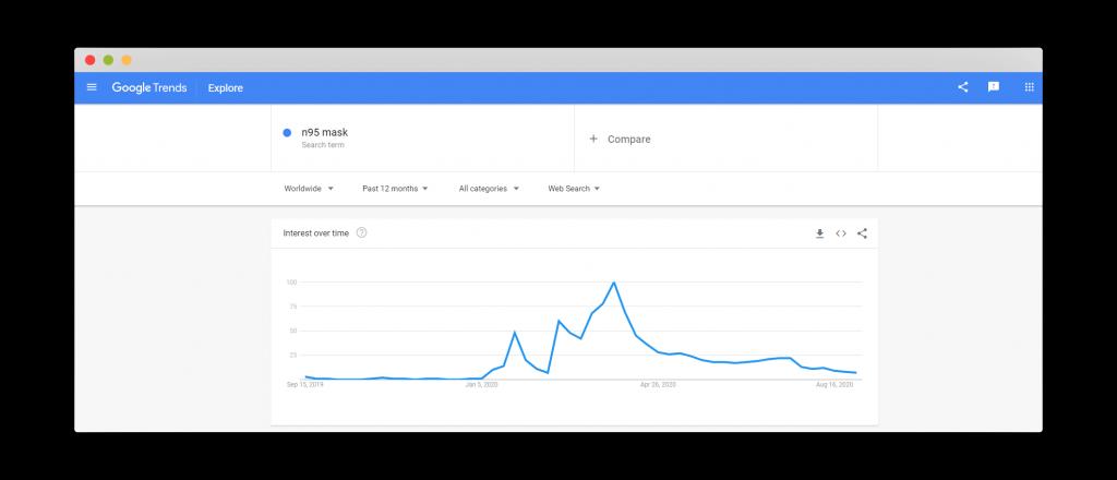 Figure 4 Google Trends for N95Mask