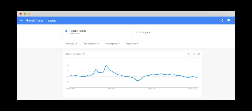 Figure 8 Google Trends for Fitness Tracker