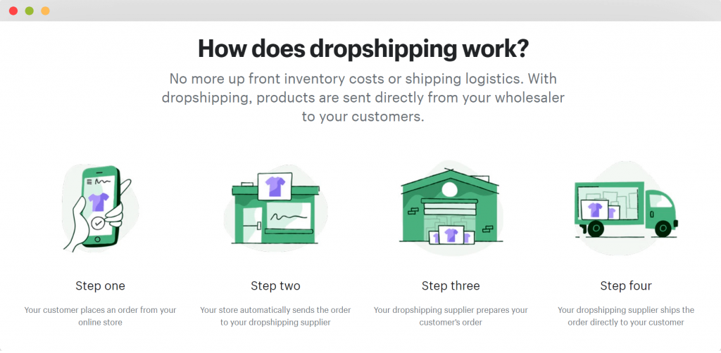 figure 6 - How to Do Product Sourcing for Shopify