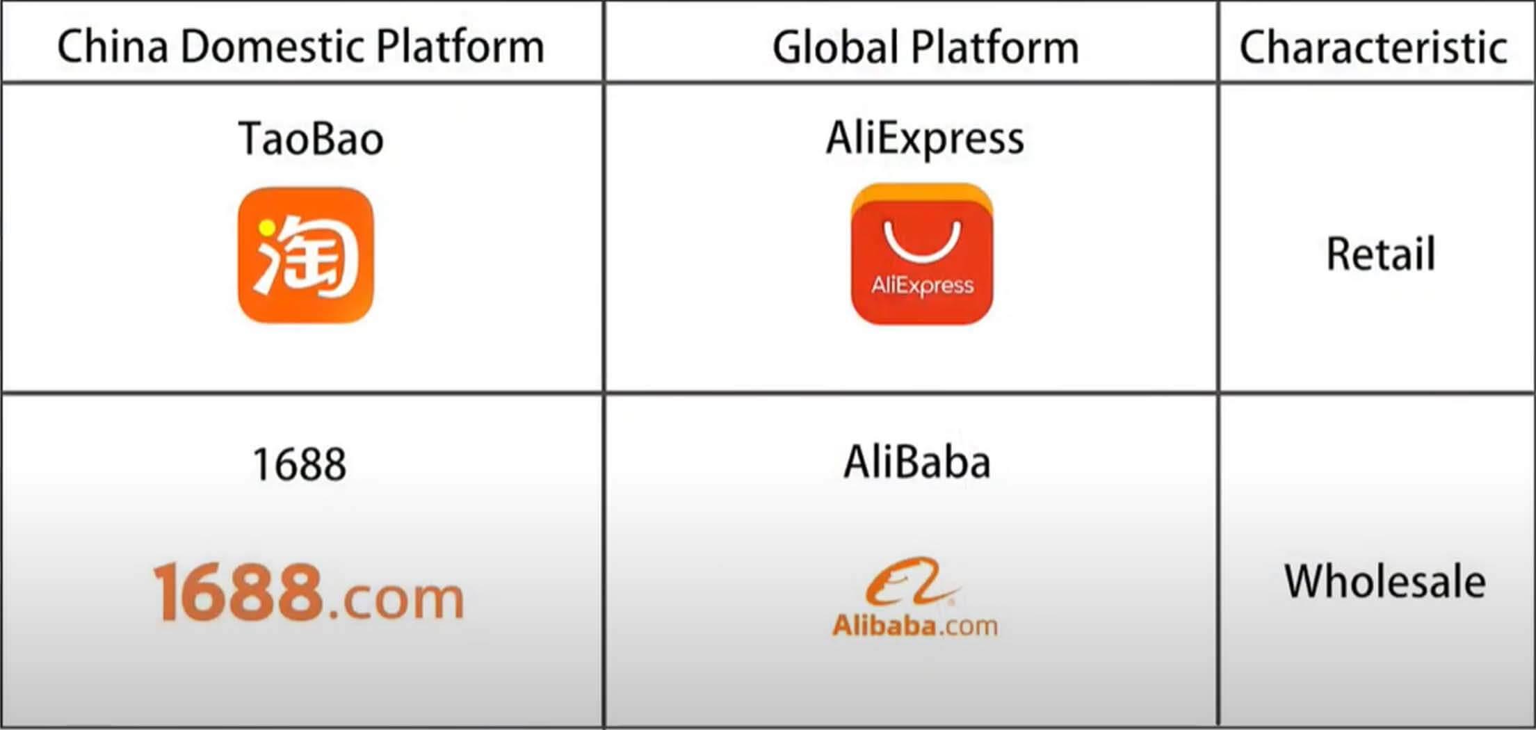 differences of platform